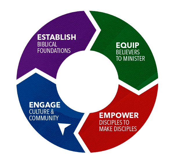 The 4 Es discipleship process